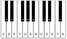 What is a semitone? Digital Piano, The Black Keys, Music Theory, Blog, Piano Keys, Blogging