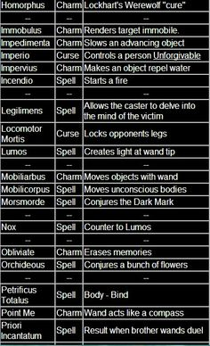 All known Harry Potter spells Part 2