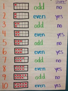 odd or even. Odd and Evens anchor chart idea. Some of my third graders don't have this down! (Picture only, no link) Math Classroom, Kindergarten Math, Teaching Math, Maths, Preschool, Creative Teaching, Classroom Decor, Teaching Ideas, Math Charts