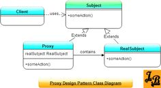 Proxy Design Pattern explained with UML Class Diagrams of the pattern along with class diagrams & code for an example implementation in Java. Design Patterns In Java, Pattern Design, Class Diagram, Java Tutorial, Programming, Software, Coding, Tutorials, Groomsmen