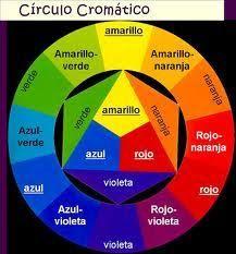 Aparichi Makeup: Blog de Maquillaje y Belleza - Maquilladora Profesional Madrid: Teoría del Color en Maquillaje