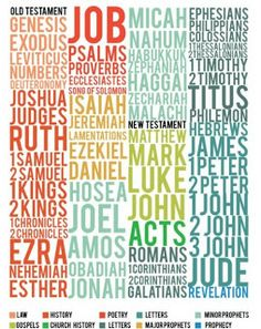 I wanna do this Bible Poster. I love it. Great diy! Cool to do on one wall In Kids room