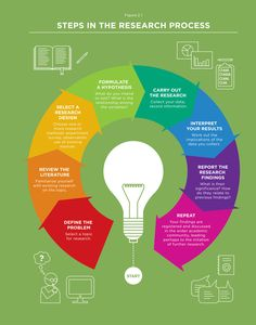Education - Research & Study Skills: Sociological Research Process - infograph