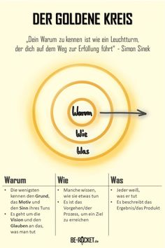 Wenn Du weißt, warum Du etwas tust, dann wirst Du es auch erfolgreich tun… If you know why you are doing something, then you will do it successfully … Self Development, Personal Development, Psychology Quotes, Forensic Psychology, Color Psychology, Change Management, Business Motivation, Social Work, Self Improvement
