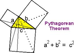 """Arguably the most famous theorem in all of mathematics, the Pythagorean Theorem has an interesting history. Known to the Chinese and the Babylonians more than a millennium before Pythagoras lived, it is a """"natural"""" result that has captivated mankind for 3000 years. More than 300 proofs are known today.    (The diagram to the left is that used by Euclid in his proof given 2300 years ago.)"""