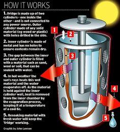 off grid fridge system