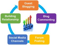 Our link building strategy increases the quality back link to your web site. http://www.yourseoservices.com/link_building_process.php