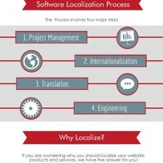 Software localization is the translation of a user interface, specifically software products and computer programs, for one language into another With our team of experts, limpid is able to translated and localize software into Mandarin Chinese that involves a complex workflow due to the cultural differences and strict requirements. For more visit us: http://limpid-translations.com/