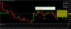 Financial market updates, charts, and technical analysis for January Forex Trading Basics, Learn Forex Trading, Forex Trading System, Global Stock Market, Online Trading, Event Marketing, Financial Markets, Technical Analysis, Finding Yourself
