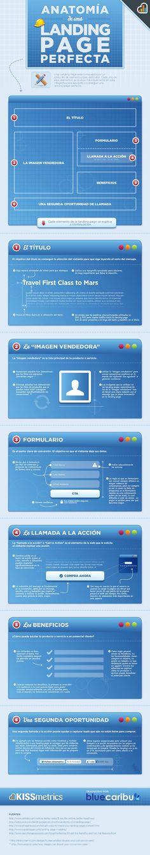 Anatomía de una Landing Page perfecta #Infografía