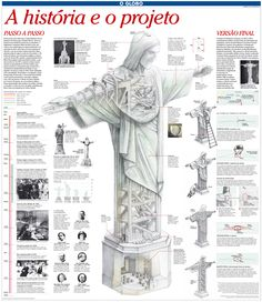 Infográfico sobre a historia e projeto do Cristo Redentor. Infografía sobre la historia y el diseño del Cristo Redentor Infographic about the history and design of Christ the Redeemer