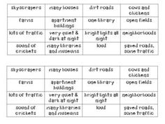 This is a little flipbook to be used with the study of rural, suburban and urban areas. It includes the book and a set of words and phrases to sort under each flap. Preschool Social Studies, 3rd Grade Social Studies, Social Studies Worksheets, Social Studies Classroom, Social Studies Communities, Types Of Communities, Communities Unit, 2nd Grade Reading Comprehension, Virginia Studies