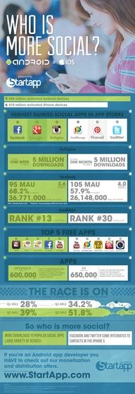 Who is more Social #tobocbiz #social