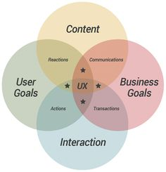 CUBI UX - User Experience Model