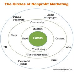 The Circles of Nonprofit Marketing - Social Media Strategy for Mission-Driven Organizations Marketing Plan, Online Marketing, Social Media Marketing, Grant Writing, Nonprofit Fundraising, Pinterest Marketing, Start A Non Profit, Social Entrepreneurship, Circles