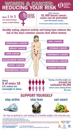 Women and Cancer - infographic from the American Institute for Cancer Research
