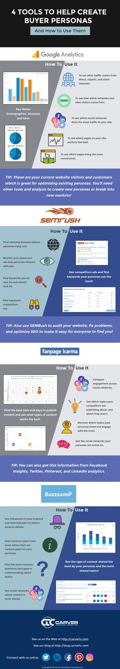 4 Tools for Creating Buyer Personas and How To Use Them - #Infographic