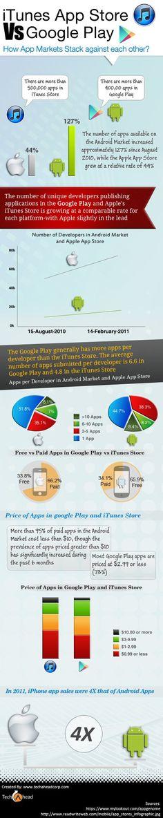 Apps: Apple vs. Droid
