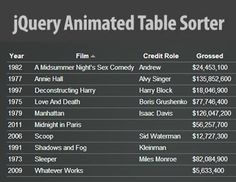 jQuery Animated Table Sorter