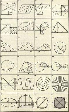 Formulas For The Circle 228 Geometry Shape, Geometry Art, Sacred Geometry, Geometry Tattoo, Geometry Formulas, Math Formulas, Geometric Shapes Art, Geometric Drawing, Math Art