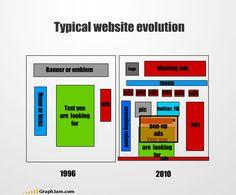 La evolución de un típica página web 1996 vs 2010