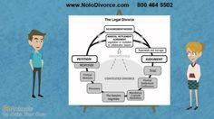How to Get a Divorce in California -- California Divorce Procedures