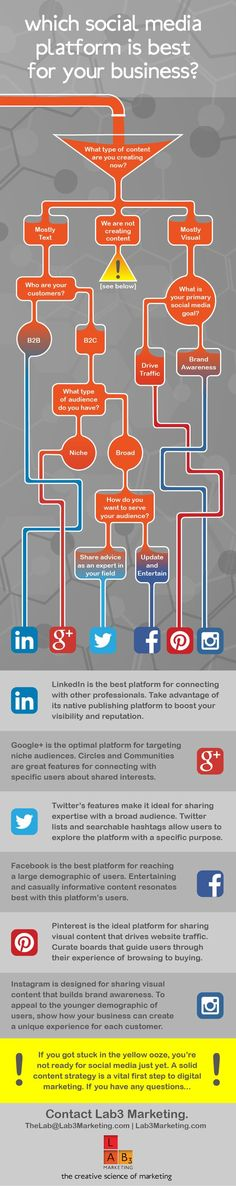 Follow the infographic flow chart to determine which social media platform is best for your business.