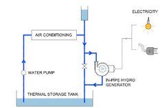 무화과.  10. 공기 조절 시스템에 파이프 내 하이드로의 통합.