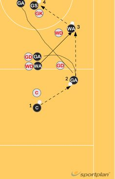 Netball Screen Attack GA and WA stand together one behind other. WA (in front) holds WD and stops GD from chasing GA (back) when GA drives out to recieve pass from C. WA sprints to ring to get second pass WA either passes to GS or GA if available Netball Coach, Basketball Coach, Netball Quotes, Netball Dresses, Sprint Workout, Sports Memes, Lacrosse, Games To Play, Planer