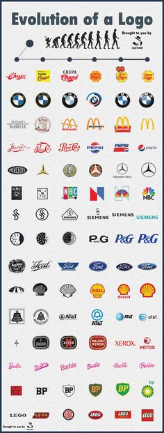 See how 15 famous logos have evolved over the years, showing how a logo can adapt and evolve to fit with modern design trends. See how 15 famous logos have evolved over the years, showing how a logo can adapt and evolve to fit with modern design trends. Template Free, Logo Template, Logo Evolution, Beste Logos, Logo Branding, Branding Design, A Logo, Logo Design Trends, Design Spartan