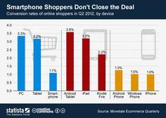 Infografik: Überraschung im M-Commerce - Android-Fans hartnäckiger als Apple-Freunde