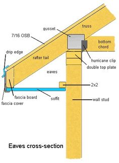 nail shed roof trusses to top plates . Building A Shed, Building Plans, Framing Construction, Fascia Board, Roof Trusses, Shed Storage, Roof Design, Home Repairs, Shed Plans