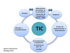 fortalecimiento institucional incorporación de TIC en los procesos educativos  #apoyoColegio10TIC