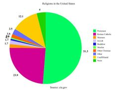 religion in the united states   Page history last edited by J Richardson 3 years, 6 months ago