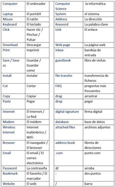 English-Spanish Glossary of Computer and Internet Terms - learn Spanish,vocabulary,spanish