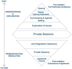 Mediation Process model - LEADR mediator Stan Kalinko Residence Life, Therapy Ideas, Problem Solving, Corner, Student, Engagement, Model, Student Dormitory, Engagements