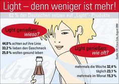 mehr, weniger. Weniger ist mehr.    Help learning and memorize German vocabulary with images or  Bildwörter. Create or add your own word pin and tag it with #germanmems so we can add it to the Mems board. Aprender vocabulario alemán. Alemão.