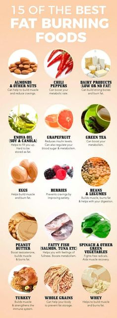 Best foods to help you burn fat.15 of the best fat burning foods