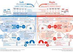 Political Left vs Right Infographic (David McCandless & Stefanie Posavec) | Infographics Blog