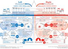 Political Left vs Right Infographic (David McCandless & Stefanie Posavec) | Infographics Blog