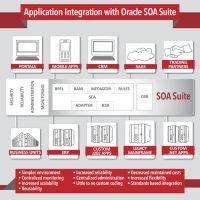 What is Service-Oriented Architecture? [INFOGRAPHIC] | Oracle Is Easy.  Service-oriented architecture (SOA) assists in removing the complexity of point-to-point integration between your applications by streamlining and eliminating existing applications, enabling rapid decision making and collaboration via mobile devices, web portals and PC's regardless of where the data resides. Business Architecture, Decision Making, Integrity, Mobile App, Enabling, Infographics, Collaboration, Twitter, Easy