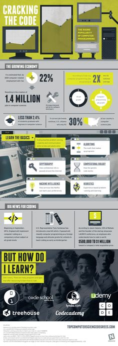 Cracking The Code: The Rising Popularity of Computer Programming #Infographic #Programming #computer