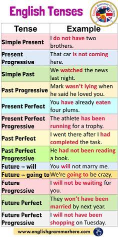 English Tenses and Example Sentences - English Grammar Here<br> English Grammar Tenses, Teaching English Grammar, English Verbs, English Sentences, English Language Learning, English Phrases, Learn English Words, Grammar Sentences, Teaching Spanish