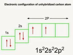 Chemistry Pals: Electronic Configuration of Carbon Atom in its Ground State