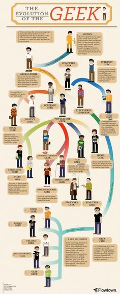 #geek evolution