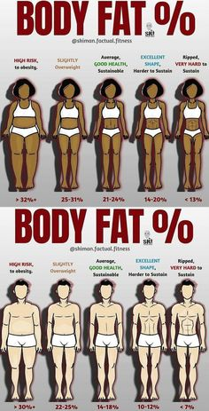 When we think about levels of body fat, we often just think about it from an aesthetic perspective and don't consider the health risks of extremely high or low levels of body fat and we also don't typically consider how we will feel at certain leve Health And Fitness Tips, Health Tips, Health Benefits, Fun Workouts, At Home Workouts, Male Workouts, Gewichtsverlust Motivation, Male Fitness Motivation, Yin Yoga