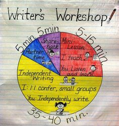 What does writer's workshop look like? Here is a simple pie chart infographic that is a perfect explanation for teachers.