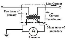 TI  Car Black Box Block Diagram | Circuit Diagrams