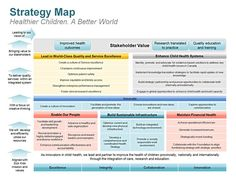 Strategic Planning Template for Nonprofits Lovely Strategy Map Editable Powerpoint Template What Is Strategic Planning, Sample Strategic Plan, Strategic Roadmap, Strategic Planning Template, Strategic Marketing Plan, Business Plan Template Free, Action Plan Template, Marketing Plan Template, Lesson Plan Templates