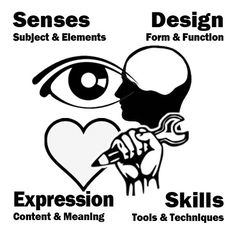 Four aspects to consider in every artwork.